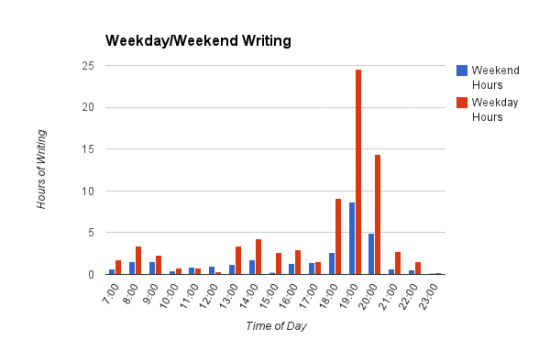 Weekday-End Writing