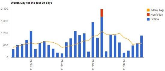 Writing Stats, November 2014