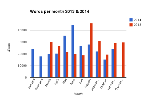 Words Per Month
