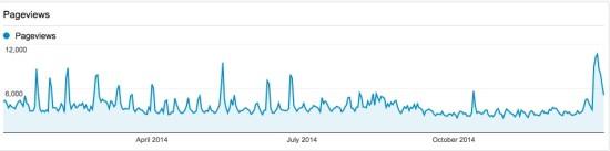 Blog stats for 2014